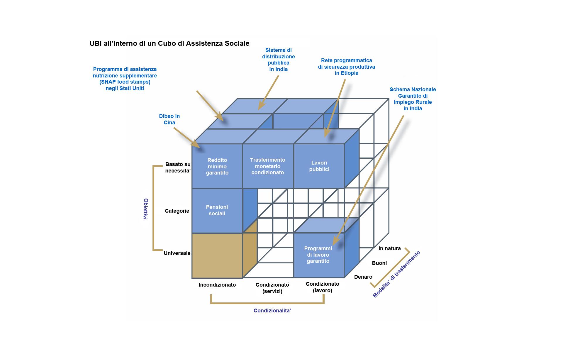 UBI_Social_Assistance_Cube