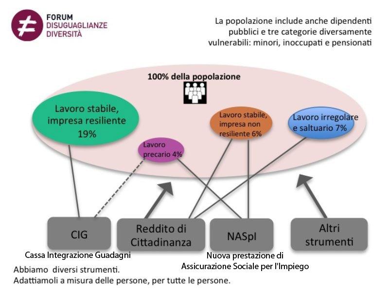 forum_disuguaglianze_diversita